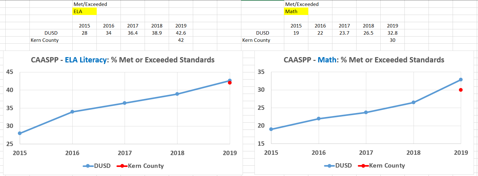 DUSD CAASPP Data
